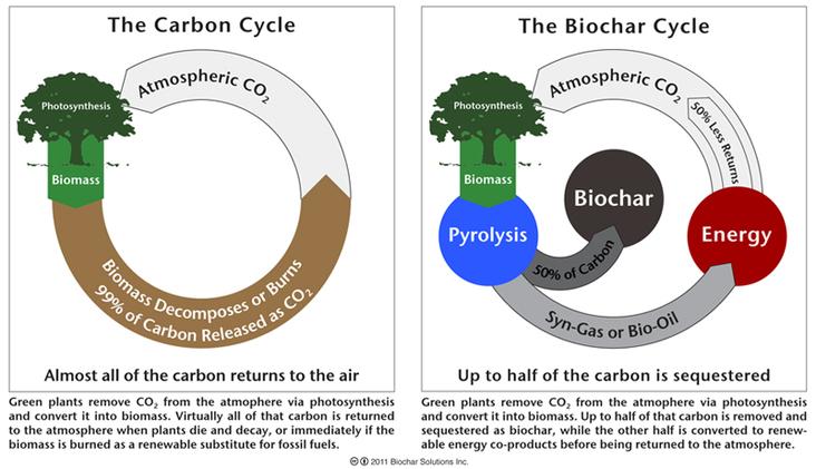 co2 cyklus uhel