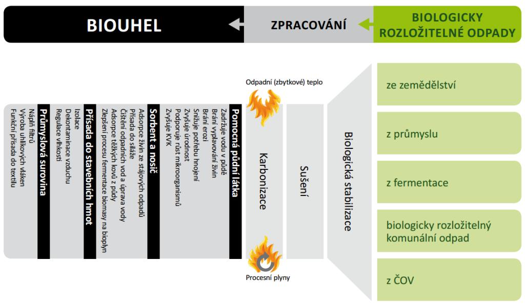 schema_karbonizace